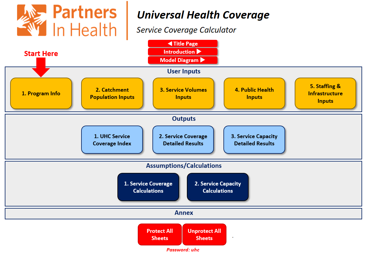 UHC Monitoring and Planning Tool