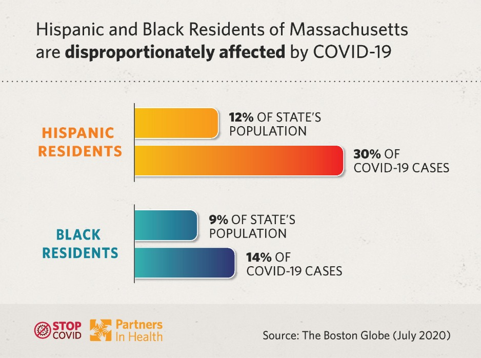 Black and Hispanic residents in Massachusetts have been disproportionately impacted by COVID-19.